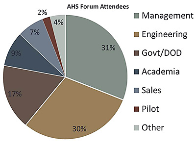 Forum Attendees Pie Chart Breakdown